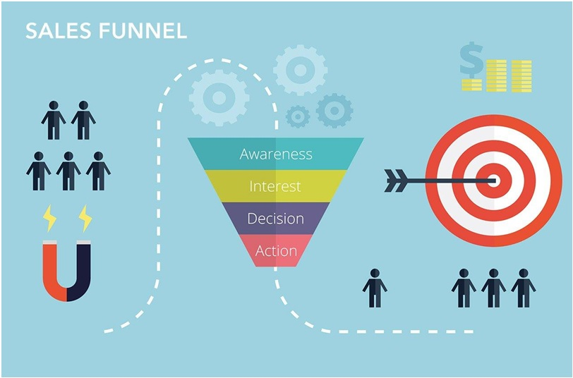 Managing Sales Funnel