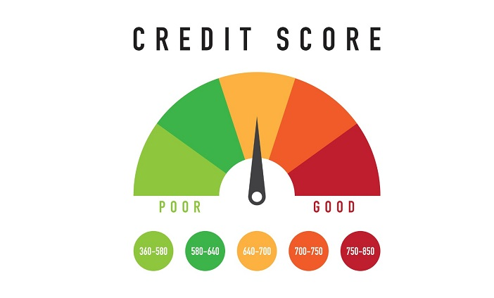 Understand the Role and Importance of Credit Score - WanderGlobe